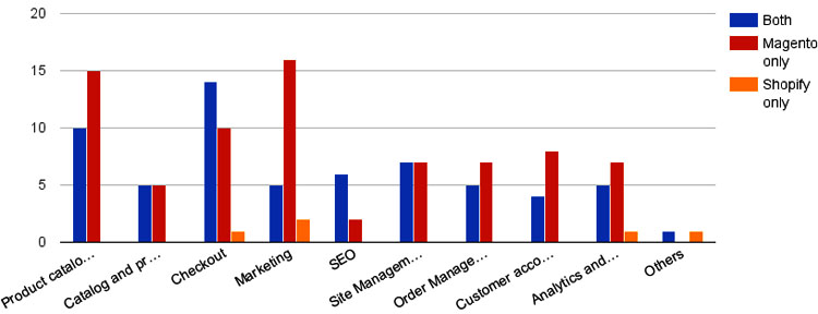 Shopify and Magento Calulation