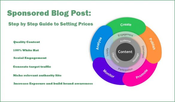 Step by Step Guide to Setting Prices of Sponsored Post