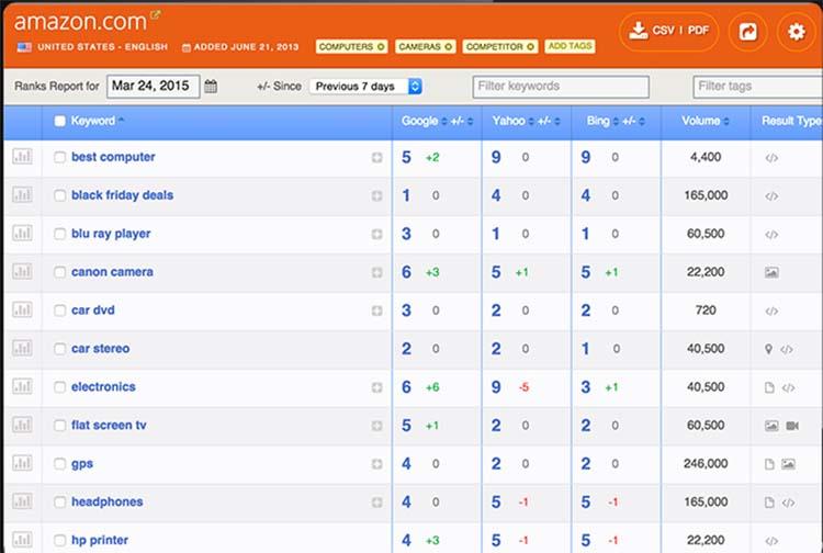 SEO Tools Ranking Analysis
