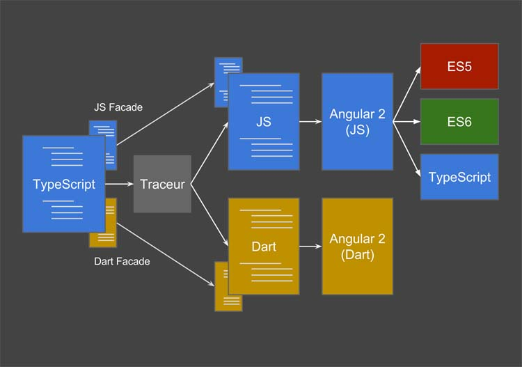 Angular 2 Latest Web Development Technologies