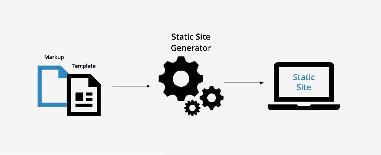 Static Site Generator Latest Web Development Technologies